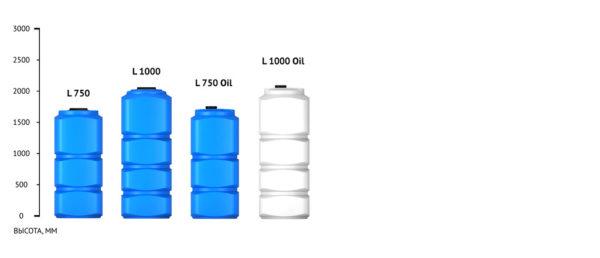 Емкость L 1000л oil Экопром